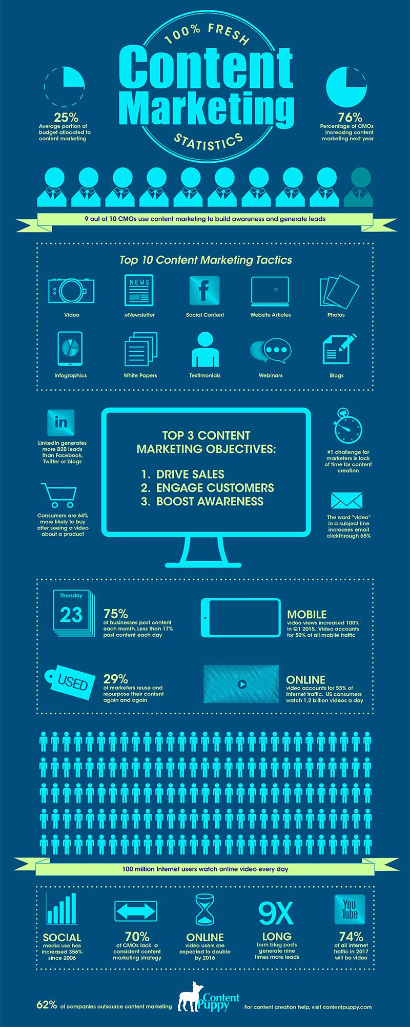 This content marketing infographic was designed to promote Content Puppy